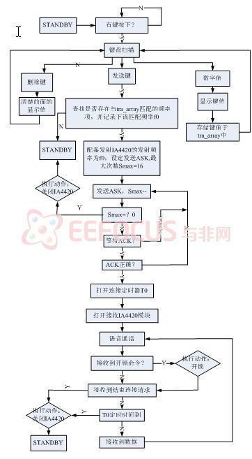 图2 主机程序软件设计流程图