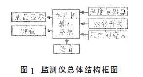 人体生理参数监测仪设计方案