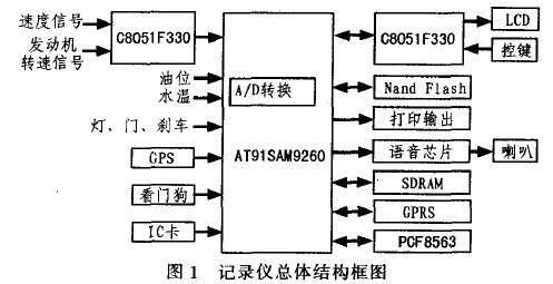 处理器,gps模块,gprs模块,信号采集电路,实时时钟电路,语音报警电路及