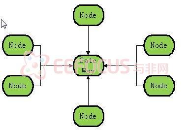 基于物联网概念的家庭节能系统