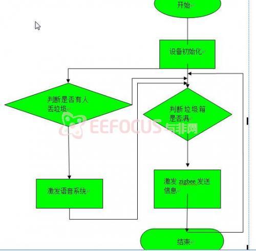 垃圾桶远程智能报警系统方案,包括设计原理及流程图