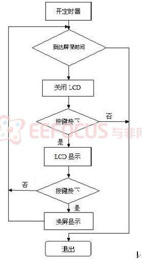 显示子程序流程图