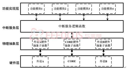 图4444 系统软件架构图