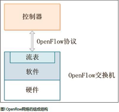 SDN进入智能宽带接入网