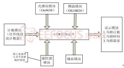 基于ATmege128的多功能照明开关自动控制系统