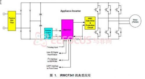 小功率永磁同步电机无速度传感控制器