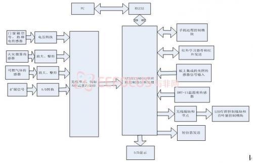 和物联网技术的智能家居控制系统,详细的软硬件架构(原理图,流程图图片