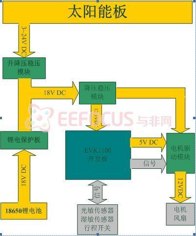 图表 2太阳能供电系统