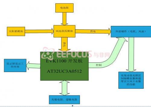 图表 1系统方案