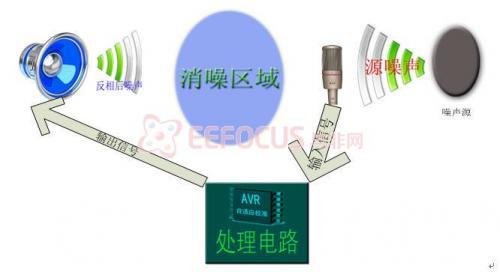 自适应有源噪声消除器研究设计