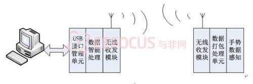 可取代鼠标的SmartMouse智能手势输入装置方案设计