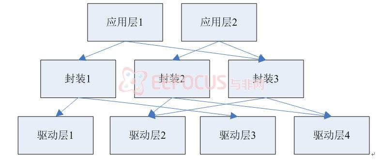 2 嵌入式软件层次结构