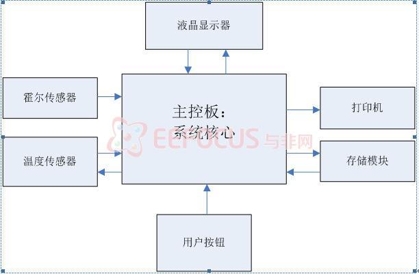 1 系统框架结构图    系统框架结构图如图2.1所示