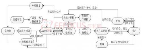 系统软件结构框图