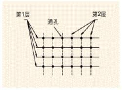 用于电源线和接地的线必须连接图