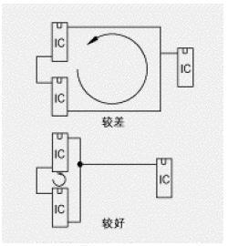 减少环路面积及感应电流的另一个方法是减小互连器件间的平行通路