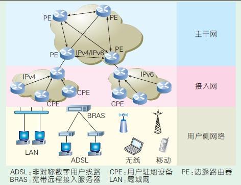 下一代互联网4over6软线隧道过渡技术