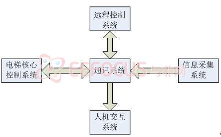 电梯框架结构图