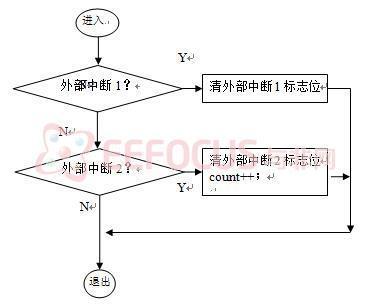数据结构与算法按值查找流程图