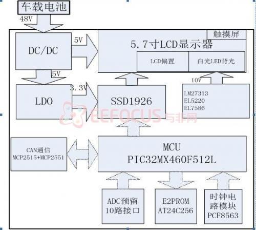 电动汽车车载智能显示系统设计,包括源代码、原理结构图
