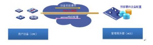 虚拟应用网络VAN中的自动化管理技术