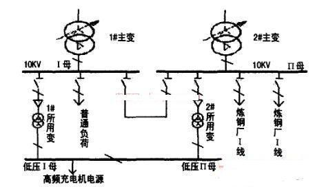 谐波对高频开关电源的影响分析及防范