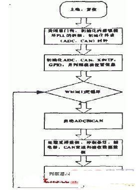 控制单元软件流程图