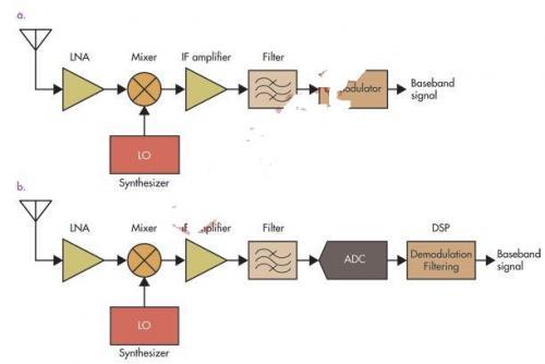 系統解讀無線通信之SDR和CR