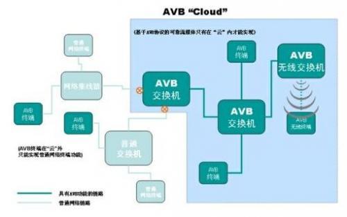 AVB--下一代网络音视频实时传输技术