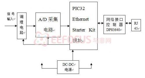 计算机内部的基本结构图