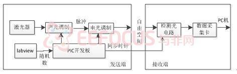 基于PIC32的相干光发射与接收系统设计与实现