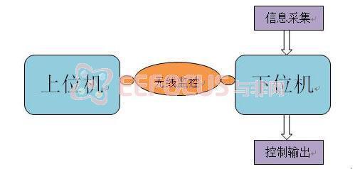 系统总体结构框图