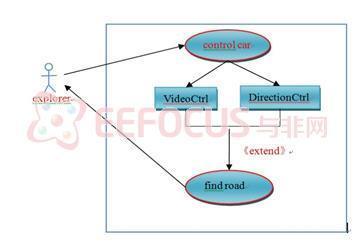 基于车载自组网络模式的小车互联模型设计方案