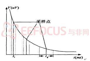 图 3  瞬变电磁信号采样示意图