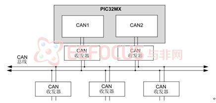图 18  PIC32MX CAN 模块框图