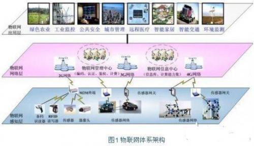 嵌入式系统--物联网重要技术组成