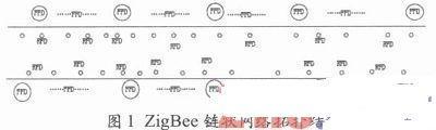 智能交通系统的ZigBee拓扑结构设计与应用