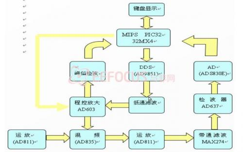 基于PIC32的高性能扫频调谐频谱分析仪设计方案