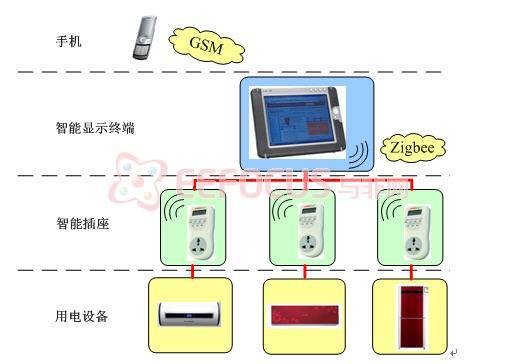 1 系统构成与原理 本系统由手机,智能显示终端,智能插座构成。手机与智能显示终端之间通过GSM模块进行通讯,智能显示终端和智能插座之间采用Zigbee进行通讯。 智能插座作为基本的控制单元,能够实时采集每个房间的用电信息,并将信息实时传送到智能显示终端。当发现用电异常时,智能插座自动断电并将执行结果发送到智能显示终端。智能显示终端也将这一结果发送到用户手机。 手机实现用户的远程控制和信息接收。用户外出时,通过手机发送的指令(如预启动,预关闭,限时供电等)将被智能终端接收并下发到智能插座。另外,智能插座的所