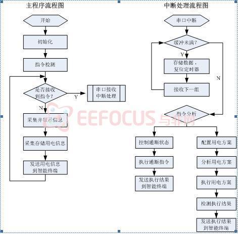 消费电子 技术方案  正文          2 中断处理程序设计.