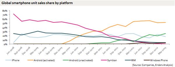 苹果公司的市场份额持续稳定在20%左右,诺基亚和黑莓大幅减少,android