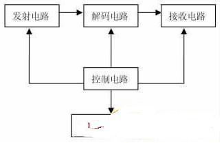 基于单片机控制技术的无线电遥控多通道开关系统设计