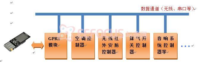 智能音箱电路框图