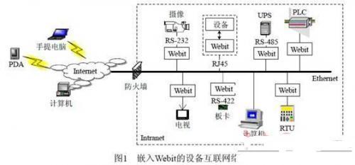 基于嵌入式Internet技术的通用RTU设计