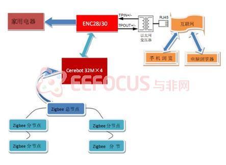 基于PIC32上实现的TCP/IP网络协议和zigbee无线传感器网络的智能家居系统