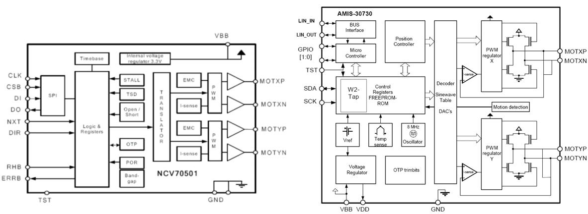 安森美半导体ncv70501及amis-30730双极性步进电机驱动器框图