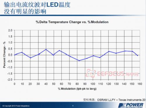 输出电流纹波对LED温度的影响