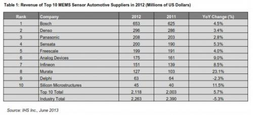2012年10大汽车MEMS传感器供应商的营业收入 (以百万美元计)