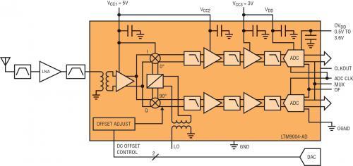 UMTS 基站接收器占板面积仅为半平方英寸