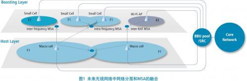 MSA:未来无线网络演进的关键技术